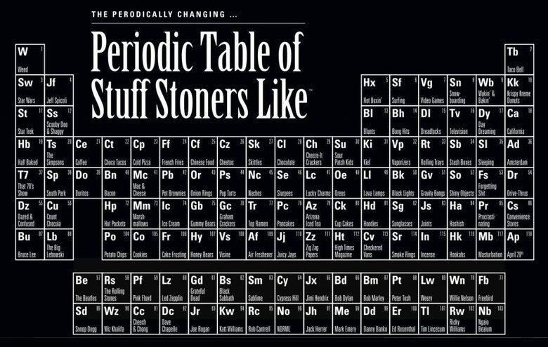 Image of PERIODIC TABLE OF STUFF STONERS LIKE