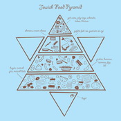 Image of Jewish Food Pyramid Tee