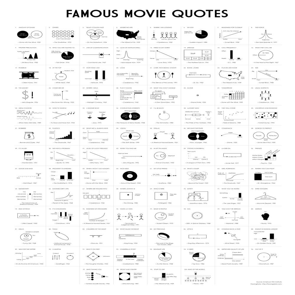 Image of Famous Movie Quotes Poster
