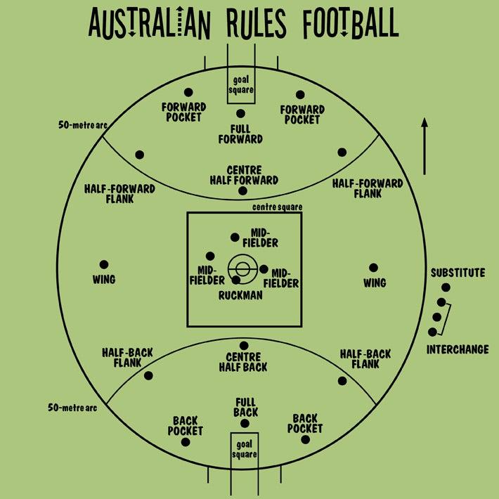 Image of Australian rules football - womens