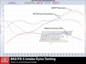 Image of GrimmSpeed Cold Air Intake Red Subaru BRZ / Scion FR-S