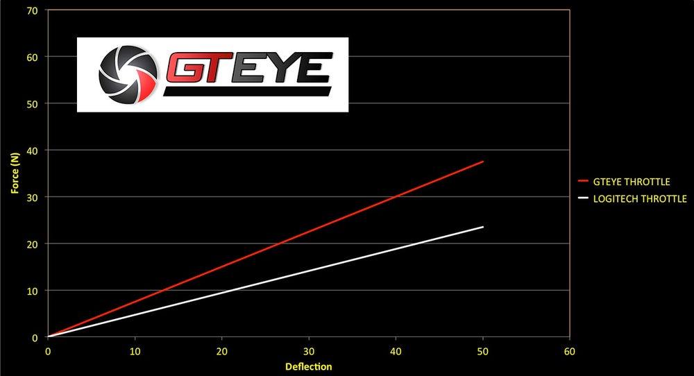 Image of GTEYE Throttle Spring for Logitech G25 / G27 / G29 / G920