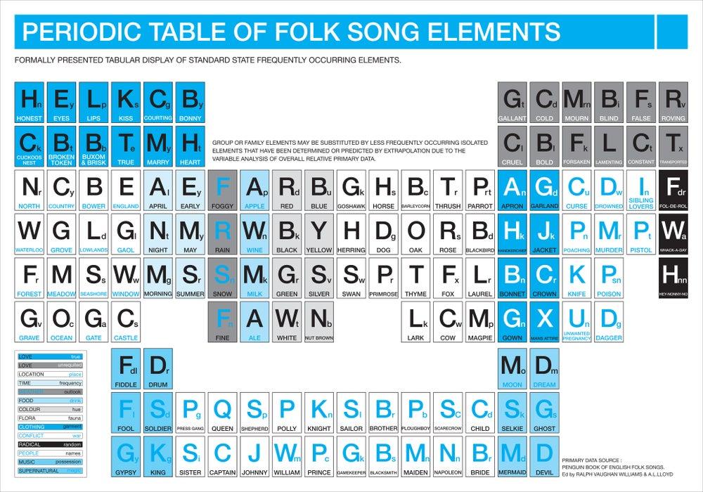Periodic table of folk song elements theinkcorporation image of periodic table of folk song elements urtaz Choice Image