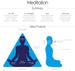 Image of Meditation