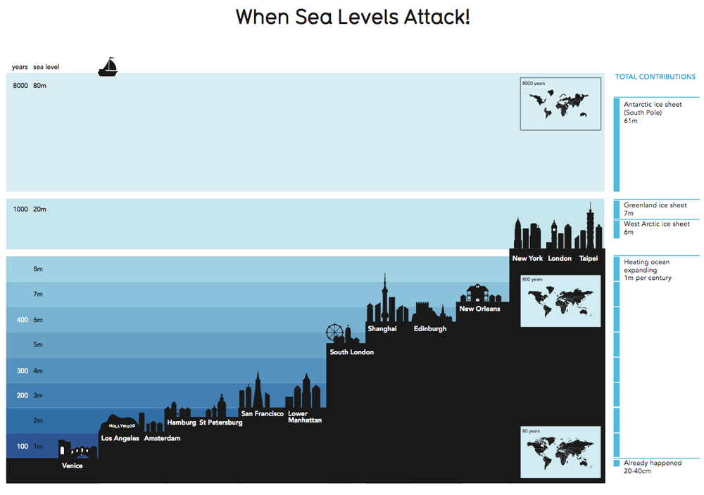 Image of When Sea Levels Attack