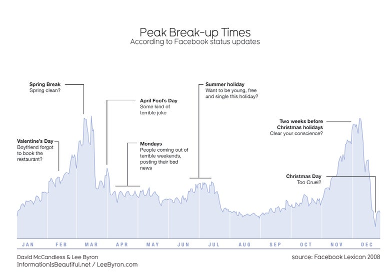 Image of Peak Break Up Times