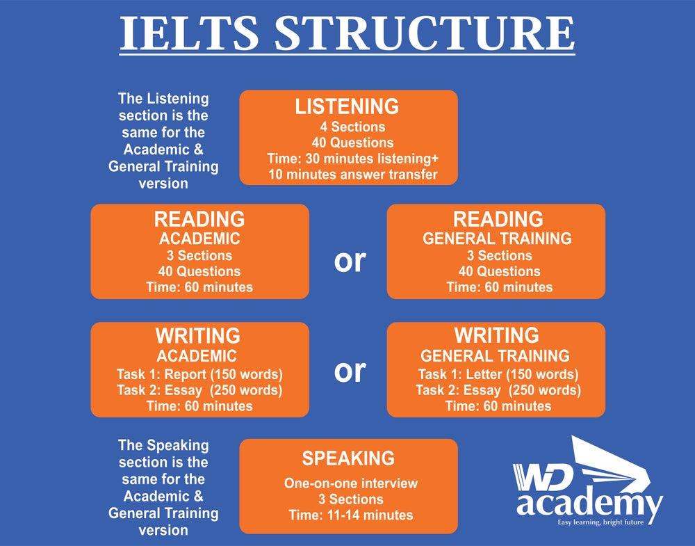 Image of Ielts Practice Test Listening Download