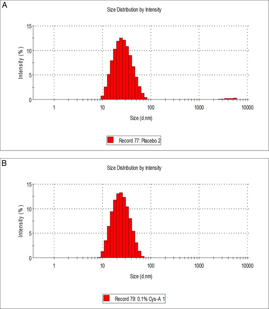 Image of Formulation Optimization Software Free Download