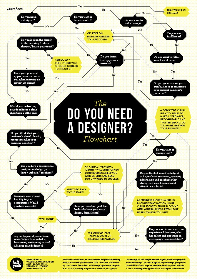 Image of The 'Do you need a designer?' flowchart